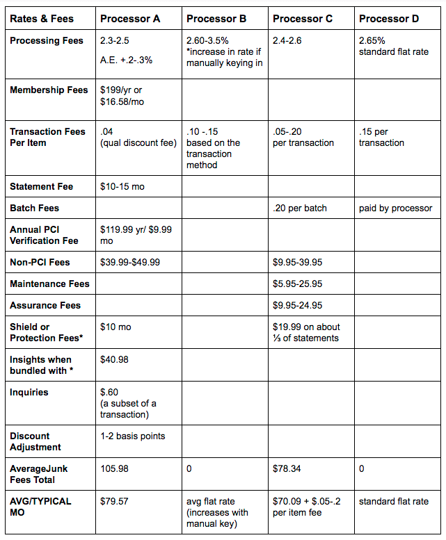 Credit card rate and fees